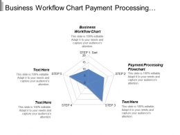 Business Workflow Chart Payment Processing Flowchart Change Management Cpb