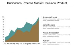 Businesses Process Market Decisions Product Rationalization Inventory Management Cpb