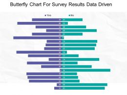 Butterfly Chart For Survey Results Data Driven Example Of Ppt