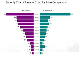 Butterfly Chart Tornado Chart For Price Comparison Powerpoint Slide