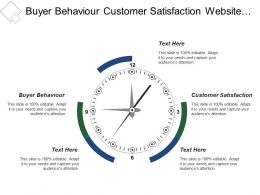 Buyer Behaviour Customer Satisfaction Website Visitor Rates Business Benefits