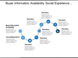 Buyer Information Availability Social Experience Sale Advertising