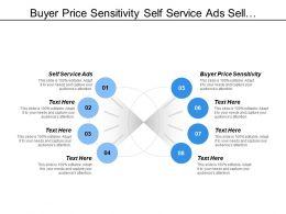 Buyer Price Sensitivity Self Service Ads Sell Application