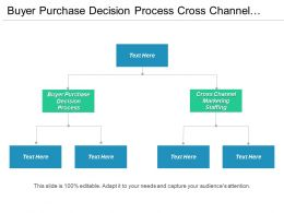 Buyer Purchase Decision Process Cross Channel Marketing Staffing Cpb
