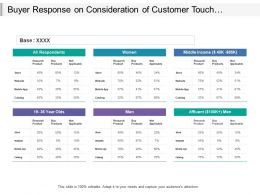 Buyer Response On Consideration Of Customer Touch Point Include Offline And Online Category