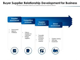 Buyer Supplier Relationship Development For Business