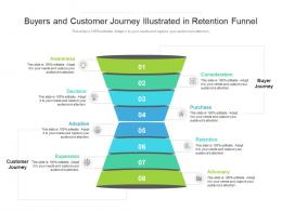 Buyers And Customer Journey Illustrated In Retention Funnel