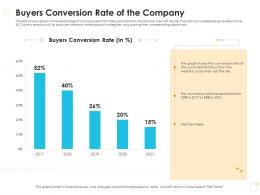 Buyers Conversion Rate Of The Company Case Competition Ppt Summary