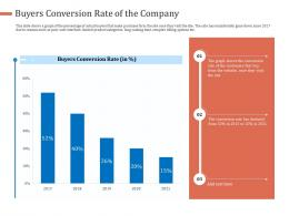 Buyers Conversion Rate Of The Company Graph Ppt Portfolio Outfit