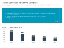 Buyers Conversion Rate Of The Company Ppt Diagrams