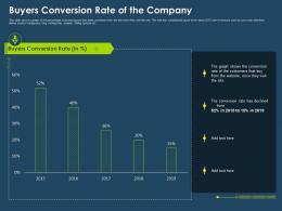 Buyers Conversion Rate Of The Company Ppt Inspiration