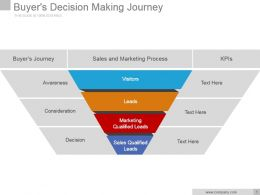 Buyers Decision Making Journey Powerpoint Slide Backgrounds