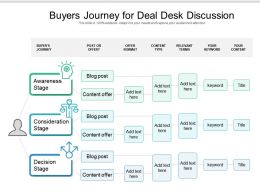 Buyers Journey For Deal Desk Discussion