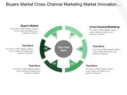 Buyers Market Cross Channel Marketing Market Innovation Organizational Innovation