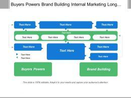 Buyers Powers Brand Building Internal Marketing Long Term Perspective