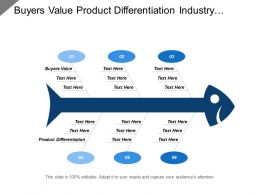 Buyers Value Product Differentiation Industry Growth Rate Energy Resources