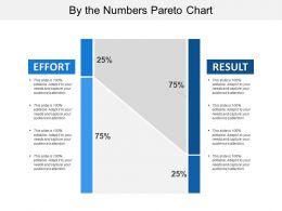 By The Numbers Pareto Chart
