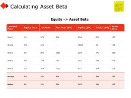 Calculating Asset Beta Table Ppt Powerpoint Presentation Professional Graphics Design