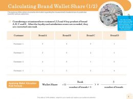 Calculating Brand Wallet Share Allocation Ppt Powerpoint Presentation Model Outfit