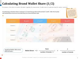 Calculating Brand Wallet Share Rule Formula Powerpoint Presentation Objects