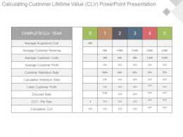 Calculating Customer Lifetime Value Clv Powerpoint Presentation