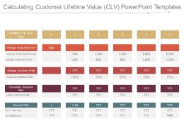 Calculating Customer Lifetime Value Clv Powerpoint Templates