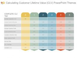Calculating Customer Lifetime Value Clv Powerpoint Themes