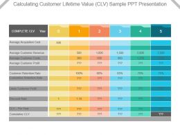 Calculating Customer Lifetime Value Clv Sample Ppt Presentation