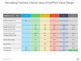 Calculating Customer Lifetime Value Powerpoint Visual Design