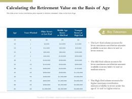 Calculating The Retirement Value On The Basis Of Age Pension Plans Ppt Mockup