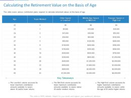 Calculating The Retirement Value On The Basis Of Age Ppt Powerpoint Background