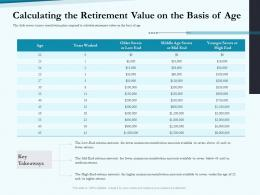 Calculating The Retirement Value On The Basis Of Age Social Pension Ppt Infographics