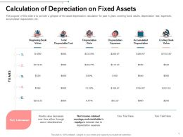 Calculation Of Depreciation On Fixed Assets Obsolescence Ppt Infographics Templates