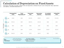 Calculation Of Depreciation On Fixed Assets Obsolescence Ppt Powerpoint Deck