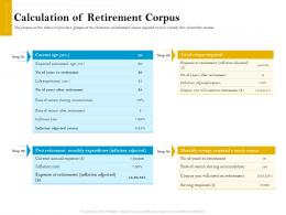Calculation Of Retirement Corpus Retirement Analysis Ppt Slides Structure