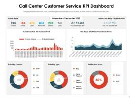Call Center Customer Service KPI Dashboard