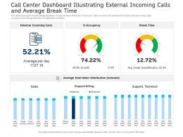 Call Center Dashboard Illustrating External Incoming Calls And Average Break Time Powerpoint Template