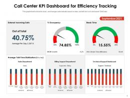 Call Center KPI Dashboard For Efficiency Tracking