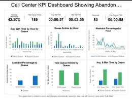 Call Center Kpi Dashboard Showing Abandon Percentage Total Queue Entries