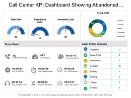 Call Center Kpi Dashboard Showing Abandoned Calls Group Calls Group Statistics