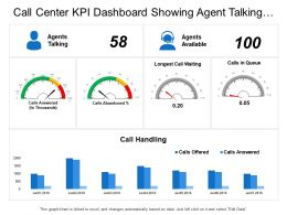 Call Center Kpi Dashboard Showing Agent Talking Longest Call Waiting Call Handling