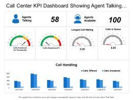 Call Center Kpi Dashboard Showing Agent Talking Longest Call Waiting Call Handling