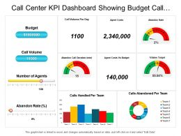 Call Center Kpi Dashboard Showing Budget Call Volume Agent Costs Percentage Sales Target