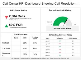 Call Center Kpi Dashboard Showing Call Resolution Currently Active And Waiting