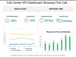 Call Center Kpi Dashboard Showing First Call Resolution Response Time