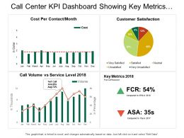 Call Center Kpi Dashboard Showing Key Metrics Customer Satisfaction
