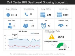 Call Center Kpi Dashboard Showing Longest Call Waiting And Average Talk Time