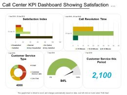 Call Center Kpi Dashboard Showing Satisfaction Index Customer Retention