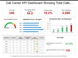 Call Center Kpi Dashboard Showing Total Calls Average Answer Speed Abandon Rate