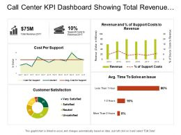 Call Center Kpi Dashboard Showing Total Revenue Customer Satisfaction Costs Per Support